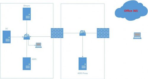 Office 365 için ADFS 3.0 ile Single Sign On – Part 1
