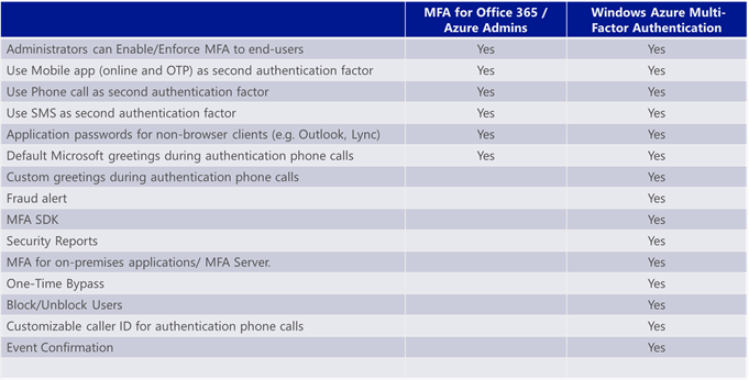 Office 365′de Multi Factor Authentication(MFA)-Part 1
