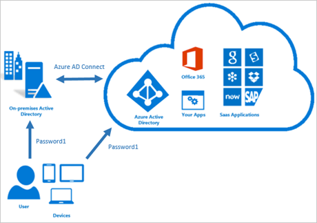 What is the Azure AD Pass-through Authentication? - Peakup