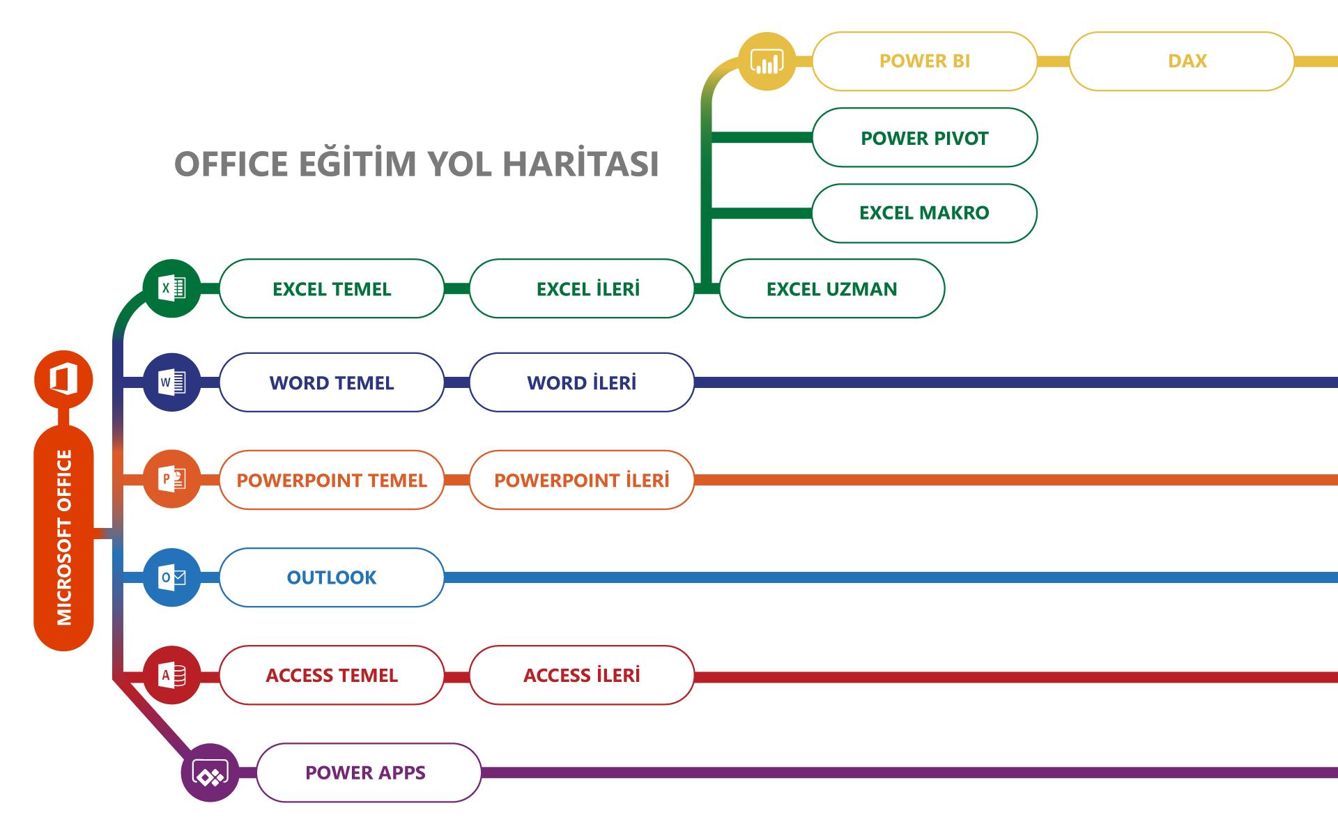 Online Excel Eğitimi – Temel Seviye