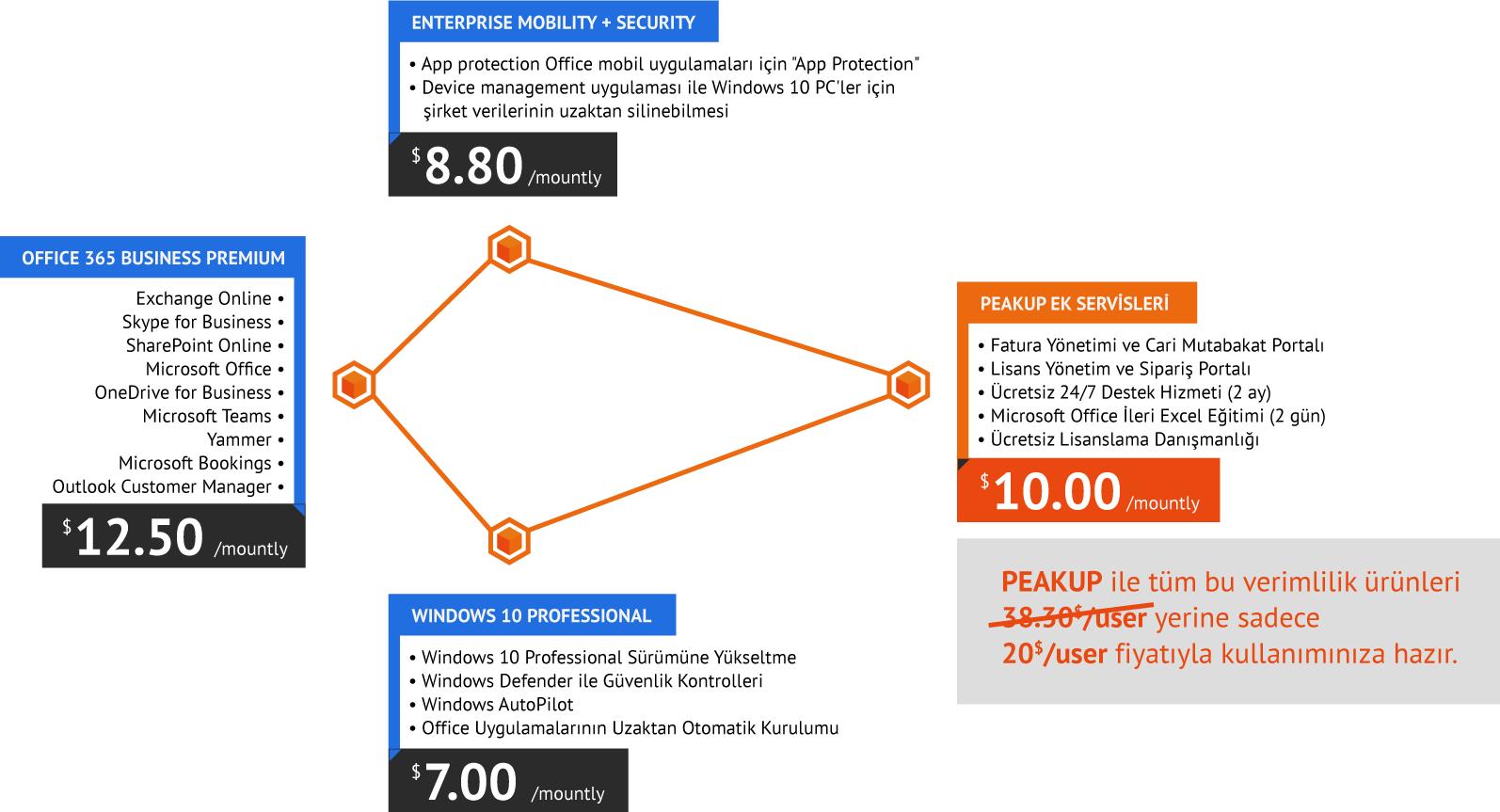 microsoft365_tablo