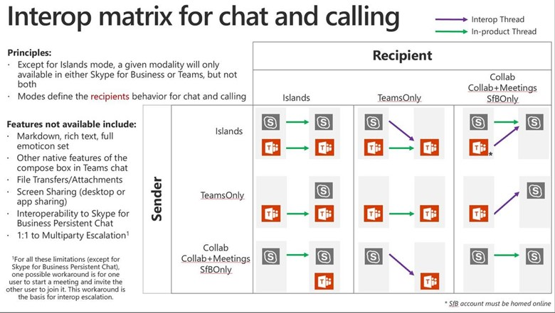 interop matrix for chat and calling